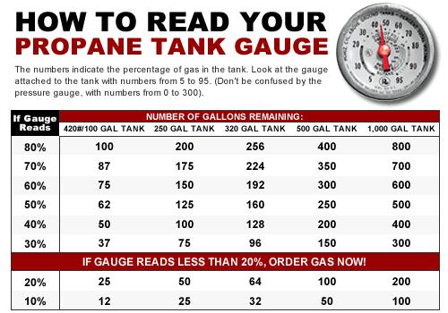 tank gauge chart